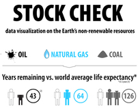 Fossil Fuels Stockcheck
