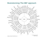 My 360° branding methodology