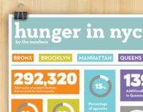 Hunger: By Number