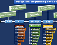 Design and programming sites Summary