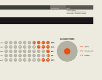 The Methodology of design Process