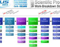 Project Management works