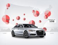 Audi Road Frustration Index
