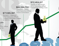 Infographic CEO Compensation 2008 - Winning Entry