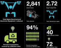 eStewardship Infographics: