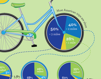 Bicycling in America Infographic