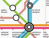 Art Center College of Design Career Map