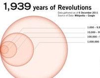 1,939 years of Revolutions