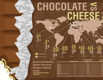 Chocolate vs Cheese Info Graphics