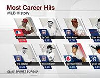 MLB Most Career Hits