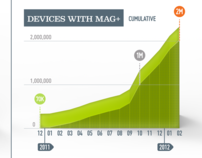 Mag+ App Stats Infographic