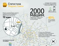 Yandex: Infographics