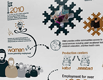 FBMI Infographics