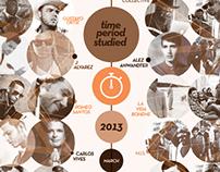 Trenderscope / Music Infographics / New York