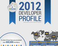 DZone Projects