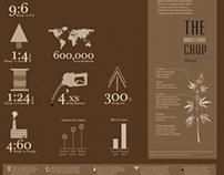 The Industrial Crop