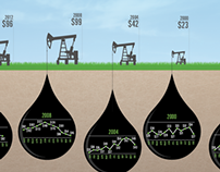 Crude Oil Infographic