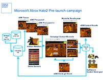 Microsoft Halo 2 Pre-launch Campaign