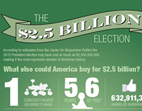 Infographic: The $2.5 Billion Election