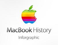 Macbook History Inforgraphic