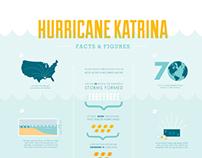 Hurricane Katrina Infographic