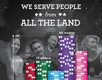 Foxwoods Resort Casino Infographic