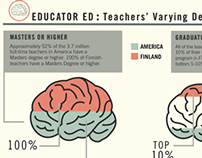 Info graphic on Americas Education System Vs. Finland