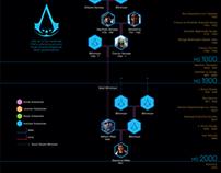 Assassin's Creed Kronoloji (Chronology)