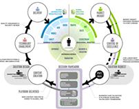 Global strategic marketing workflow