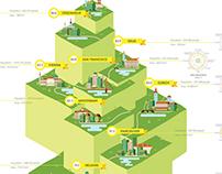 Top Ten Greenest Cities