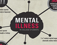 Mental Illness in college students- Infographic