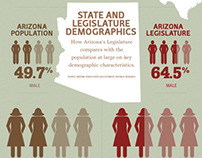 Arizona's Legislature: What makes it different