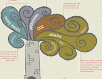LCA of PVC Vinyl Infographic