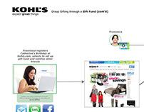 Khol's UX Flow Diagram