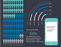 Mobile Shopping Trend Infographics