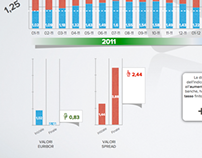 Infografica - Mutui | Tassi
