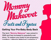 Mommy Makeover: Facts and Figures