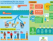 Dia Internacional da Água