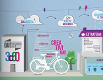 3C60 Infographic