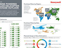 Honeywell Aerospace - Infographics