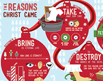 The Reasons Christ Came