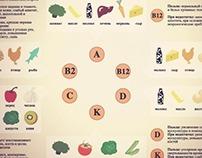 Инфографика про витамины