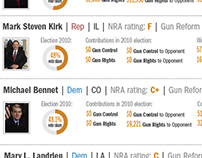 Key Senators on Gun Control 2013