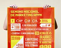 """APPM """"A Re-evolução do Marketing"""""""