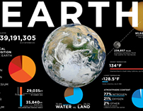 Earth Infographic
