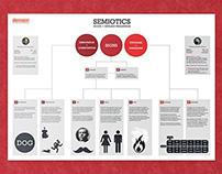 Explaining Semiotics - Infographic