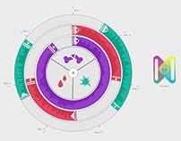Medical Temporal Visualization