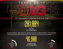 2014 Maryland Athletics Infographic